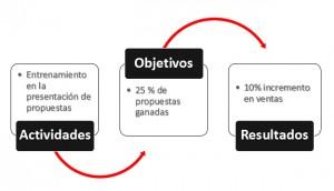 Actividades_Objetivos_Resultados