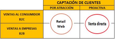 Captacion Clientes_Canal